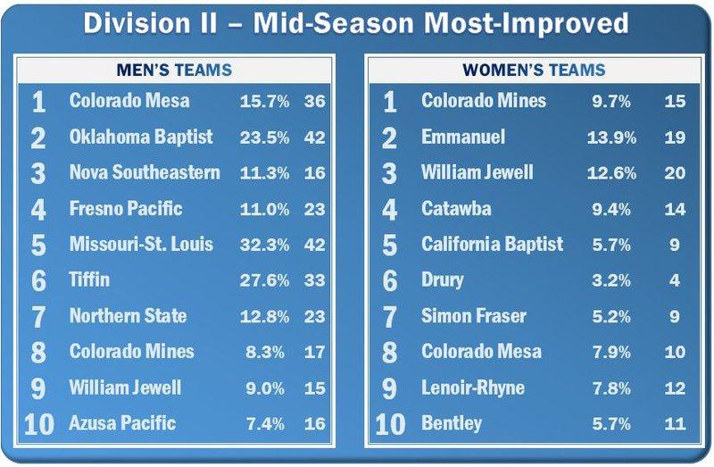 Mid-Term Grades: Division II