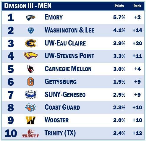 Mid-Term Grades: Division III