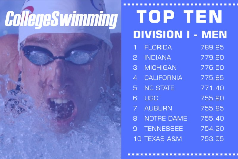 CollegeSwimming Unveils New Dual Meet Rankings
